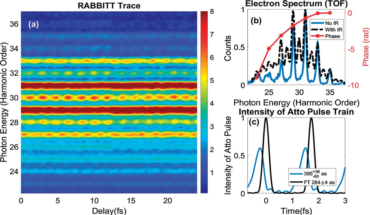 Figure 3. (a) Measured RABBITT trace, (b) corresponding XUV spectrum and reconstructed phase, (c) reconstructed average pulse shape in the XUV APT. [1]
