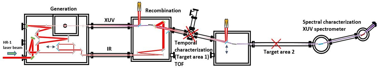 Figure 1. Schematic optical layout of the HR GHHG Gas beamline.