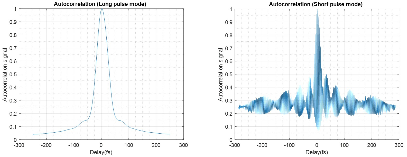 Typical autocorrelation signal for HR-1 in long pulse (47 fs ACF) and short pulse (10-14 fs ACF) modes.