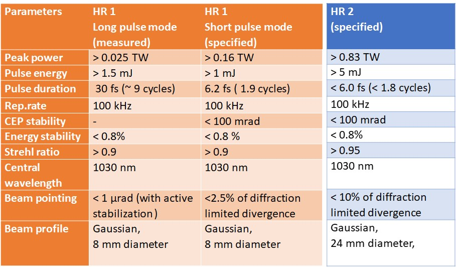 Table 1. Parameters of HR 1 and HR 2 lasers as specified.