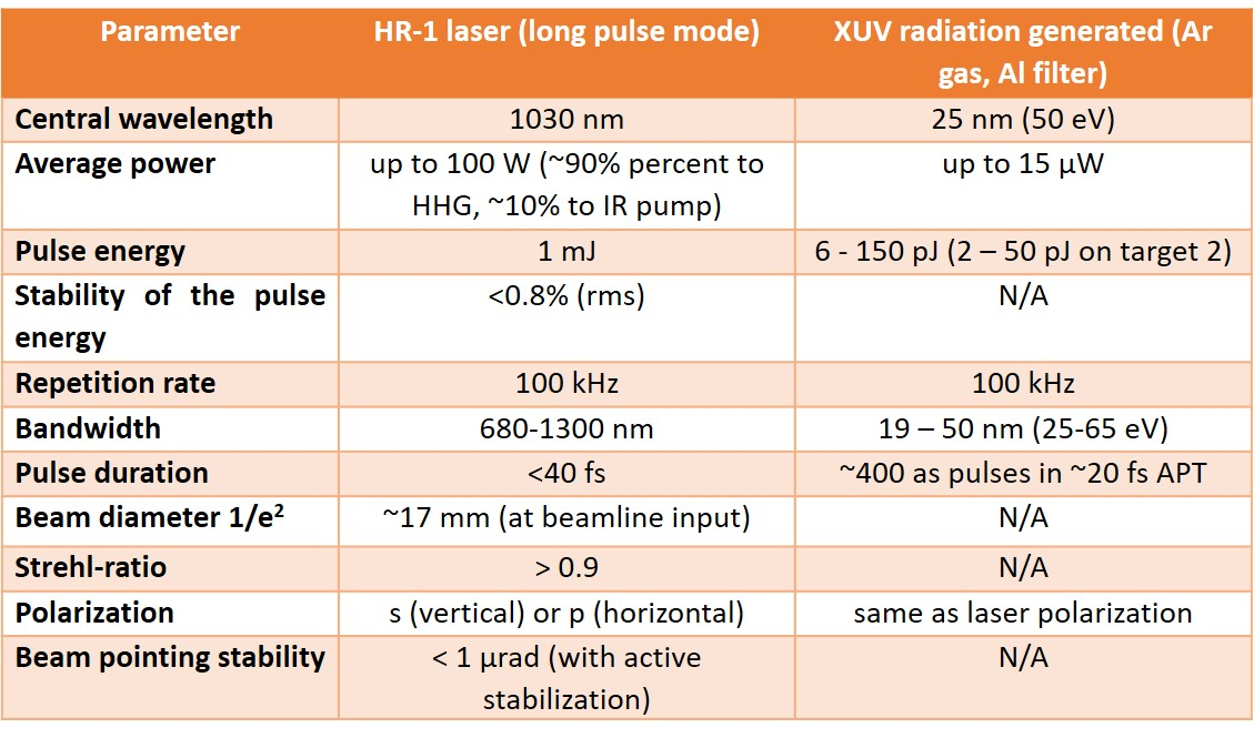 Table 1. Measured parameters of the HR-1 laser system (in long pulse mode) and the XUV radiation generated thorugh HHG.
