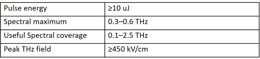 Table 2. Pump THz parameters.