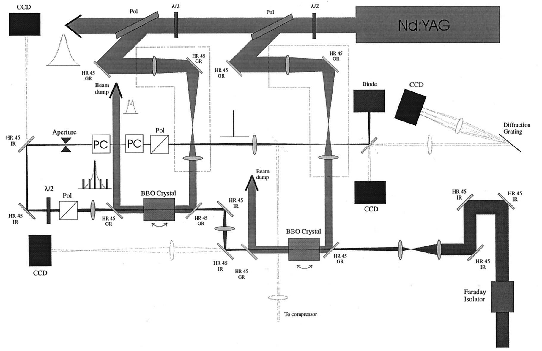 Laser Timeline Air Compressor Wiring Diagram Schematic Sharp Energy Saver Opcpa From Appl Opt 1999 36 7486 93